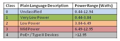 power range table