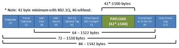 standard Ethernet Frame