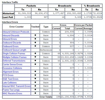 Interface errors table