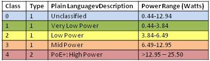 classes, power range table