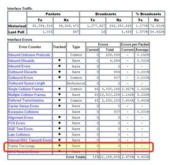 interface error table