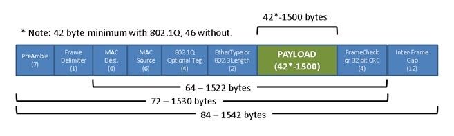 a standard Ethernet frame