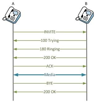 SIP ladder diagram