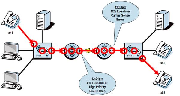 path-through- the-network