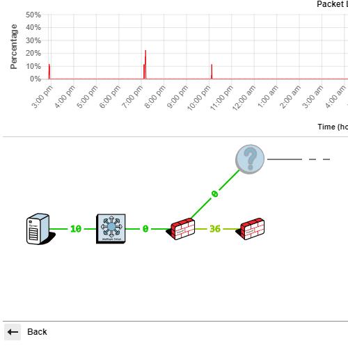 SD-WAN Monitoring